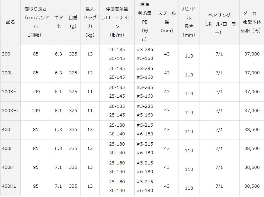 21タトゥーラTW300_400スペック表